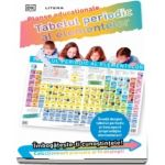 Tabelul periodic al elementelor. Planse educationale