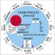 Verbusoleta - Limba franceza - Verbe sistematizate si prezentate prin intermediul unui disc rotitor