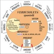 Verbusoleta - Limba spaniola - Verbe sistematizate si prezentate prin intermediul unui disc rotitor