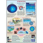 Plansa Atmosfera, Sistemul Solar