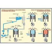 Plansa motorul cu aprindere prin scanteie. Clasificarea undelor, radiatiilor, electromagnetice