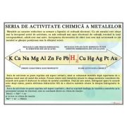 Seria de activitate chimica a metalelor. Plansa