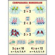 Compararea numerelor - Unitatii de masurat lungimi. Plansa DUO