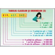 Tabelul claselor si ordinelor 2 - Probleme simple 1. Plansa DUO