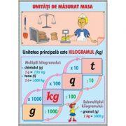 Plansa Unitatii de masa. Elemente de geometrie